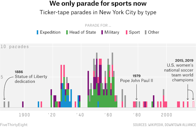 The NYC Ticker-Tape Parade Belongs To The U.S. Women's Soccer Team Now