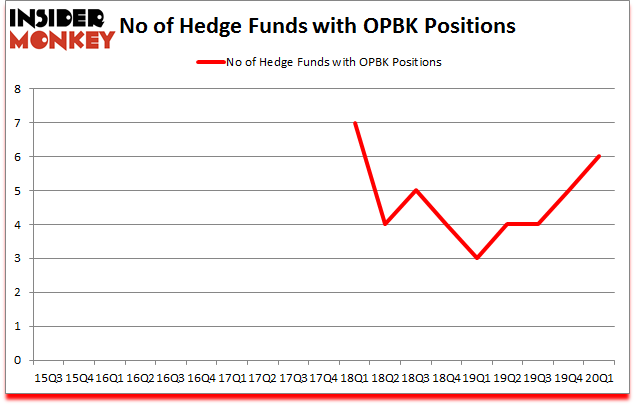 Is OPBK A Good Stock To Buy?