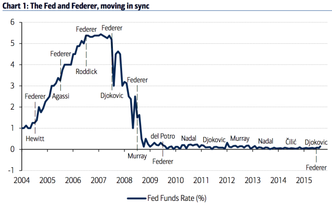 Here 39 s a chart comparing roger federer and the fed funds rate - Wall street journal money rates table ...