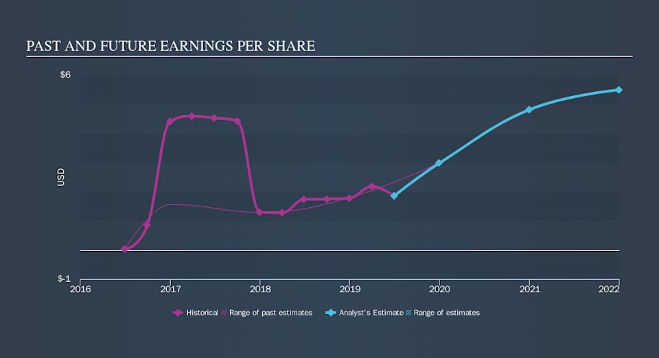 NasdaqGM:ADES Past and Future Earnings, September 16th 2019
