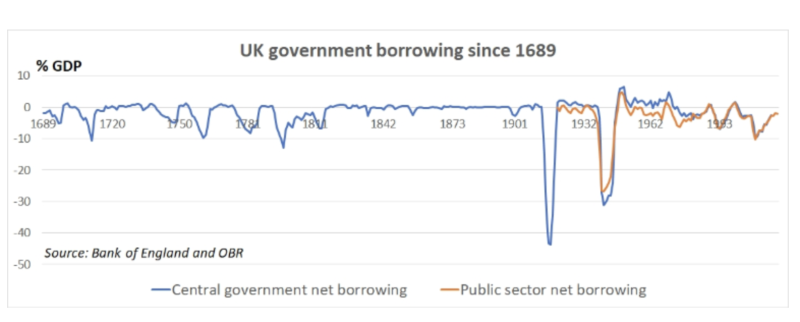 UK government borrowing since the late 1600s. Photo: Jefferies