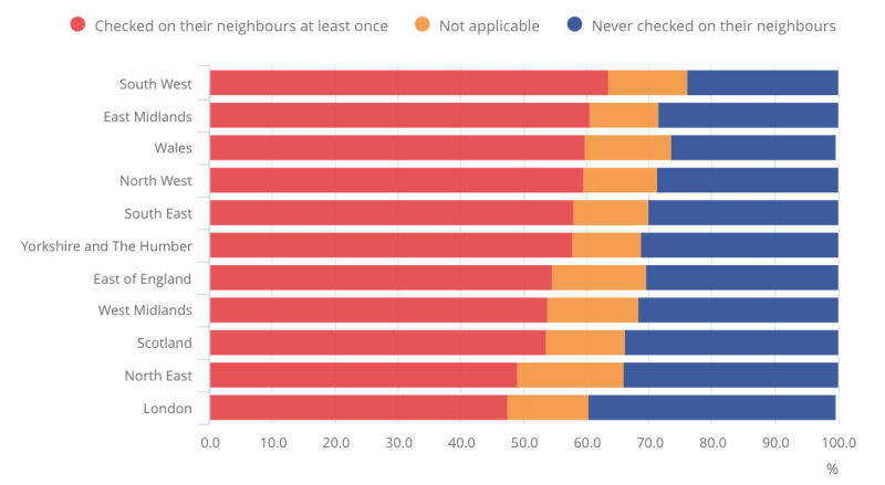 A study conducted by the ONS found the South West was the most neighbourly place. (ONS)