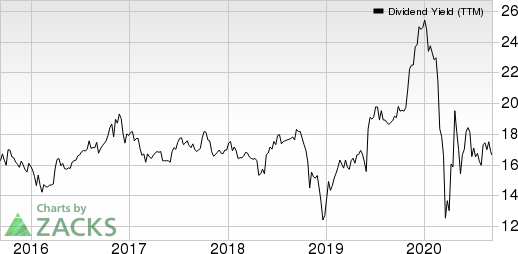 Compass Diversified Holdings Dividend Yield (TTM)