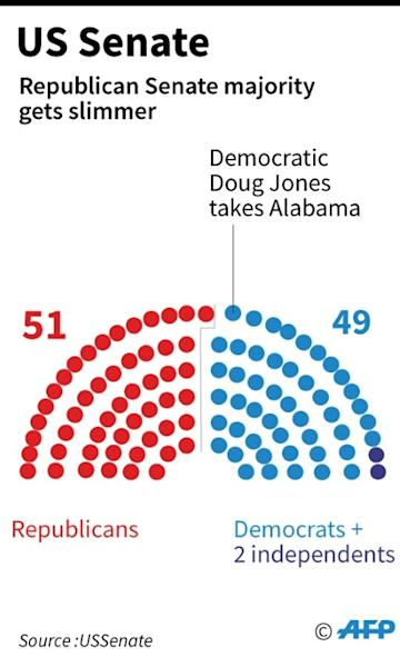 Graphic showing the balance of power in the US Senate