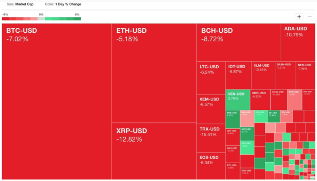 Yahoo Finance cryptocurrency heatmap at 830am EST on Jan. 11, 2018