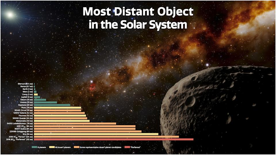 Farfarout compared to other objects in the Solar System (NSF Noirlab)