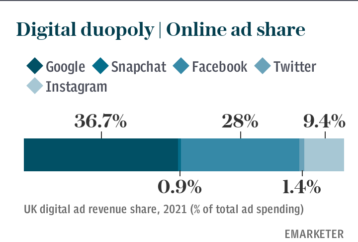 Digital duopoly | Online ad share