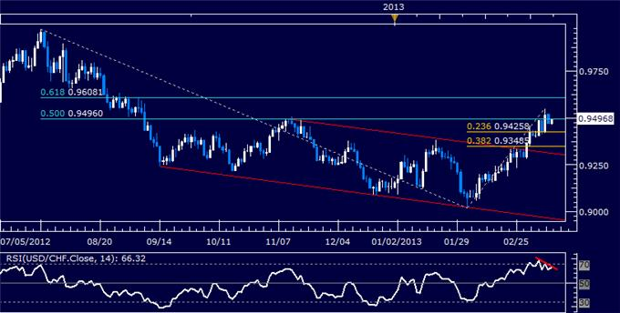 Forex_USDCHF_Technical_Analysis_03.12.2013_body_Picture_5.png, USD/CHF Technical Analysis 03.12.2013