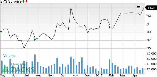Pypl Quote   Should You Sell Paypal Holdings Inc Pypl Before Earnings