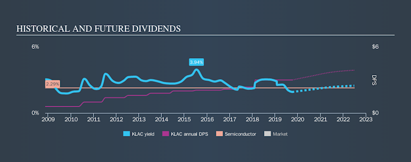 NasdaqGS:KLAC Historical Dividend Yield, October 4th 2019
