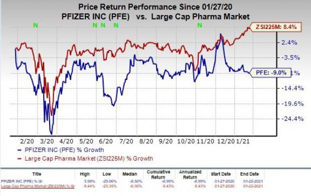 price chart for PFE