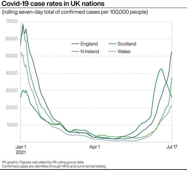 PA infographic showing Covid-19 case rates in UK nations