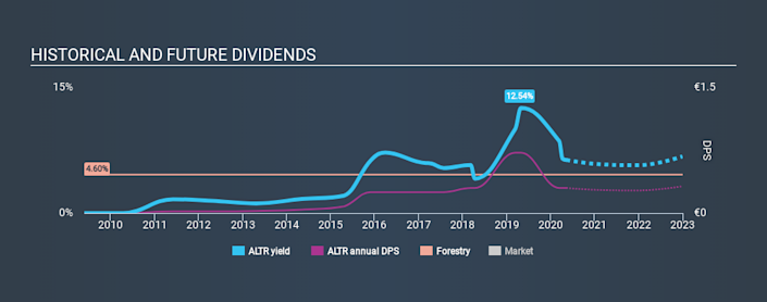 ENXTLS:ALTR Historical Dividend Yield May 11th 2020
