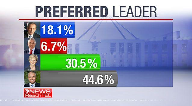 Only 18 percent of voters say Tony Abbott is best to lead the Coalition. Photo: 7News