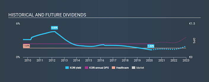 ENXTPA:KORI Historical Dividend Yield, February 20th 2020