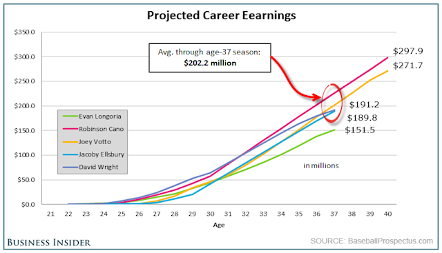 Projected Career Earnings