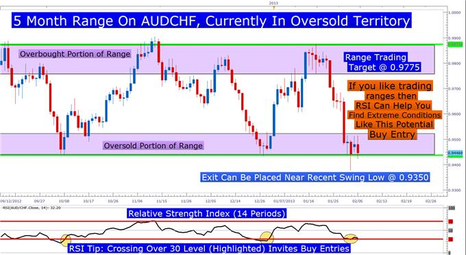 3_Beliefs_of_Chart_Traders_body_audchfrsi.png, The Beliefs That Turns Chart Patterns Into Trade Ideas