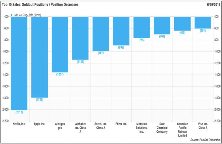 Top sales by hedge funds