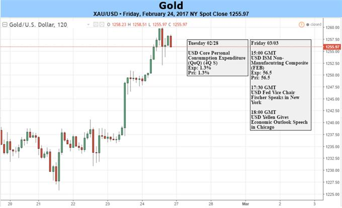 Gold Prices March into Fresh 2017 Highs- Fed Outlook in Focus