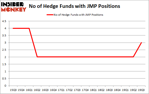 No of Hedge Funds with JMP Positions