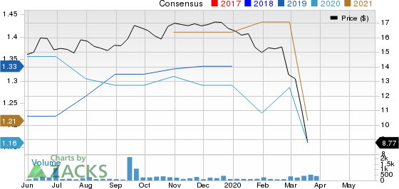 Capstar Financial Holdings Inc. Price and Consensus