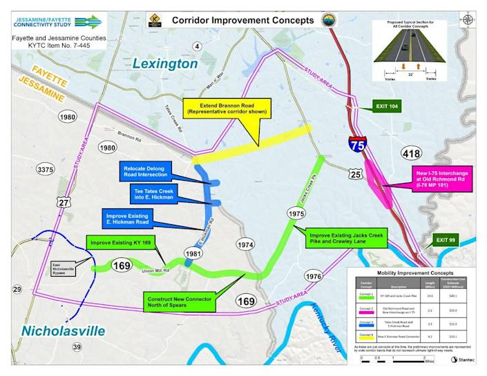 A study of possible solutions to increase safety and alleviate congestion in Northern Jessamine County and Southern Fayette County includes widening sections of Union Mill Road and building a new connector road that would intersect with Tates Creek Road north of Spears Road, a possible new interchange on Interstate 75 and realigning Delong Road.