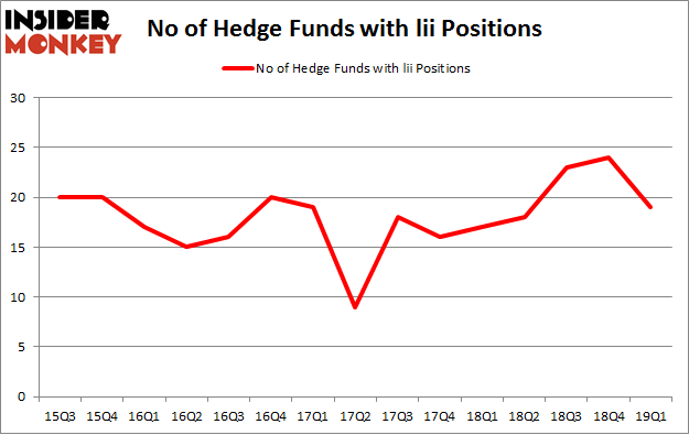 No of Hedge Funds with LII Positions