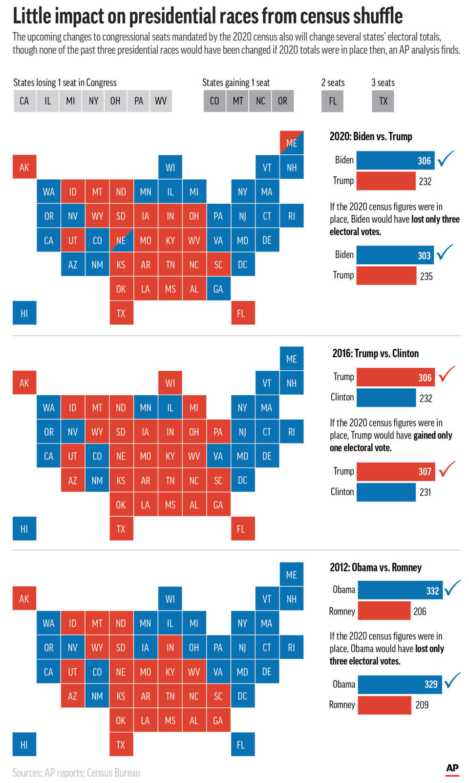 An AP analysis finds that none of the past three presidential races would have been changed if the apportionments of electoral votes mandated by the 2020 census had been in place. (AP Graphic)