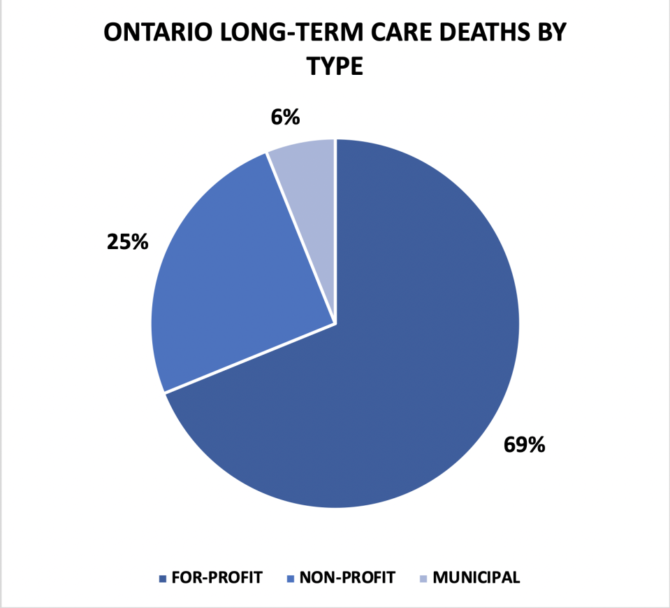 In Ontario, for-profit long-term care homes held the majority of COVID-19 fatalities and have the highest rate of mortality during the pandemic than other care home types. This data is based on figures collected in June and assumes an average between the minimum and maximum number of fatalities in homes reporting <5.