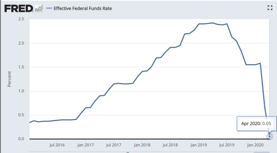 The Fed's rate cut in March is hitting savings accounts. (St. Louis Fed)