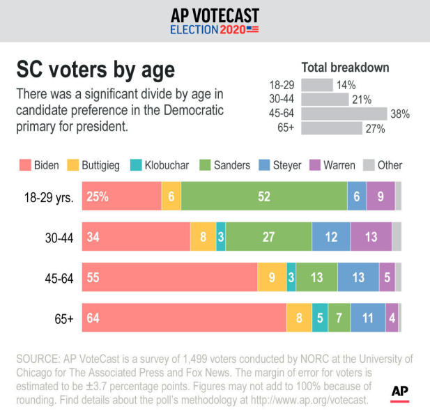 There was a significant divide by age in candidate preference in the Democratic primary for president. ;
