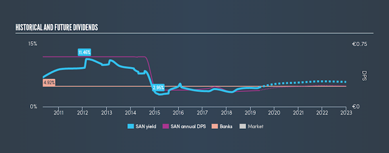 BME:SAN Historical Dividend Yield, May 17th 2019