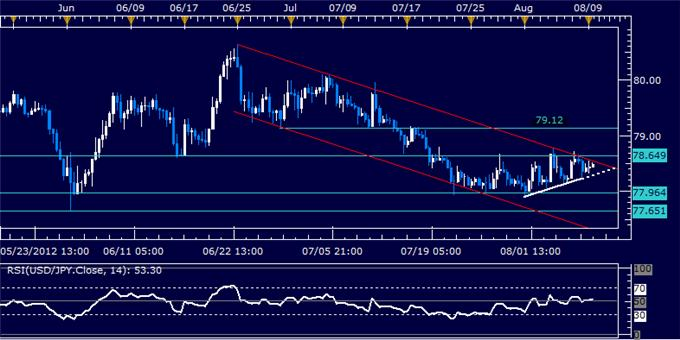 USDJPY_Classic_Technical_Report_08.09.2012_body_Picture_5.png, USDJPY Classic Technical Report 08.09.2012