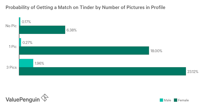 Photos increase one's likelihood of getting a match on Tinder for both men & women; Source: Source: A First Look at User Activity on Tinder