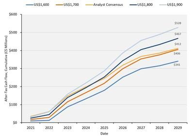 After-Tax Cash Flow, Cumulative to 2029**Cumulative After-Tax Unlevered Cash Flow before corporate costs and hedge payments to 2029, undiscounted.  Excludes reclamation costs incurred from 2030 onwards. (CNW Group/Harte Gold Corp.)