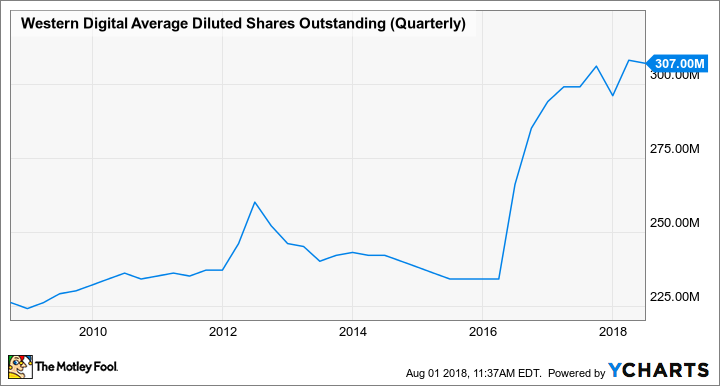 WDC Average Diluted Shares Outstanding (Quarterly) Chart