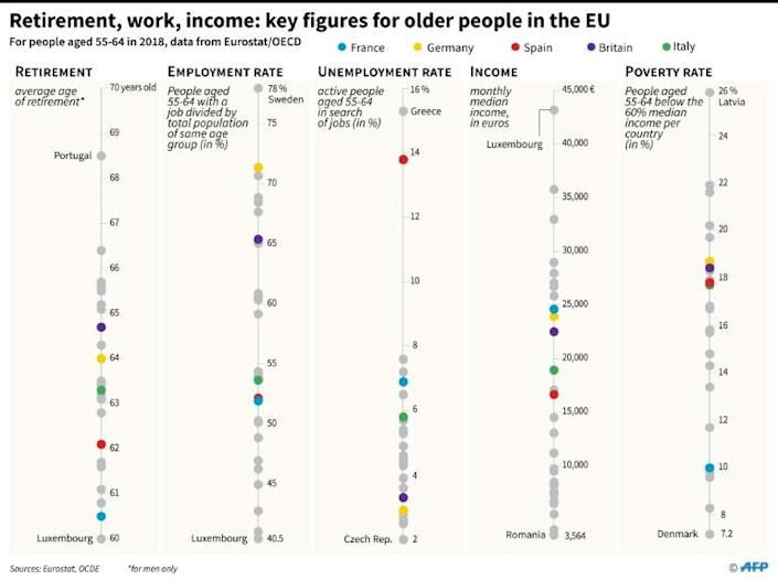 Retirement, work, income: key figures for older people in the EU (AFP Photo/Thomas SAINT-CRICQ)