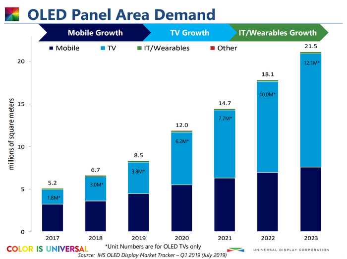A bar chart showing the reported and expected growth in OLED screen areas shipped from 2017 to 2023