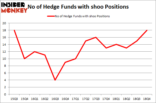 No of Hedge Funds With SHOO Positions