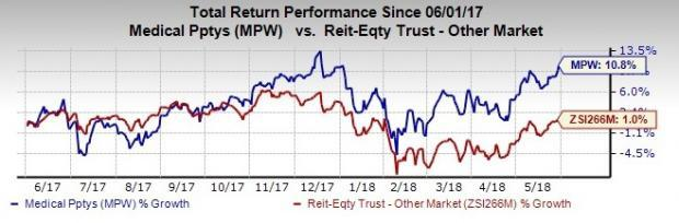 Medical Properties' (MPW) sale of the company's equity stake in Ernest Health will enable it to generate an unlevered internal rate of return (IRR) of 13%.