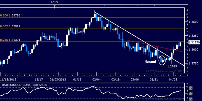 Forex_EURUSD_Technical_Analysis_04.11.2013_body_Picture_5.png, EUR/USD Technical Analysis 04.11.2013
