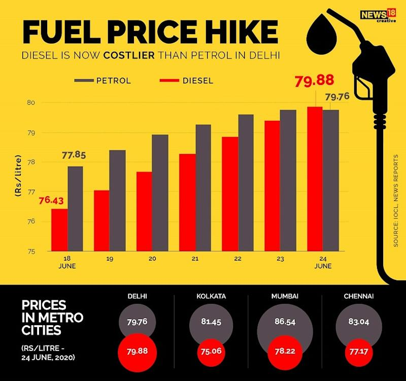 Fuel price hike june 2020