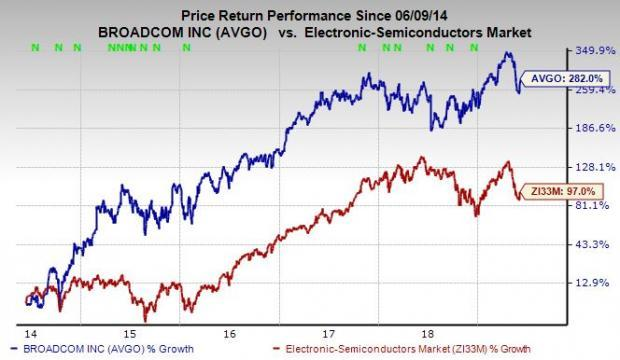 Buy Broadcom (AVGO) Stock Before Earnings Despite