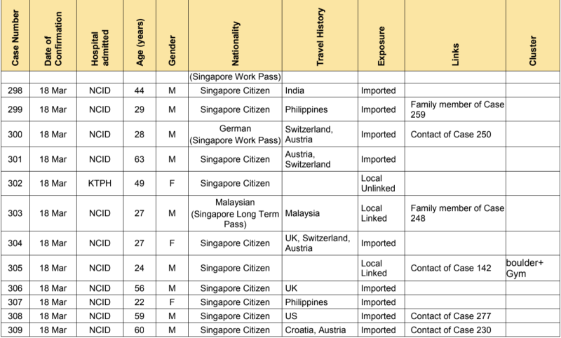 A total of 47 new cases of COVID-19 infection in Singapore were reported on 18 March 2020. (SUMMARY of Cases 298-309: Ministry of Health)