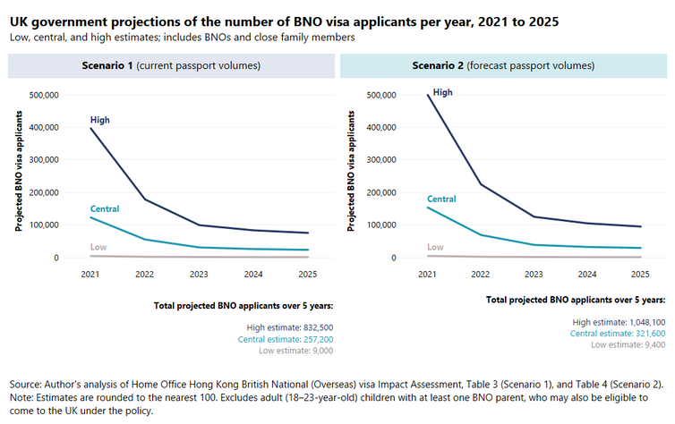 Figure showing the two scenarios for the number of people applying for BNO status from 2021 to 2025.