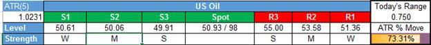 Crude Oil Price Forecast: Downside Stalls on OPEC Favoring Extension