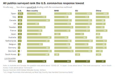 Image: Pew Research Centre