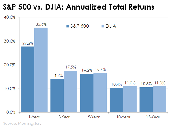 Why the Dow Is Crushing the S&P 500's Return
