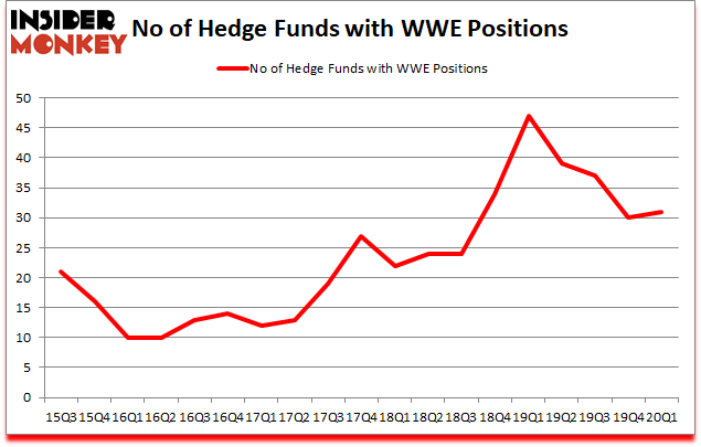 Is WWE A Good Stock To Buy?