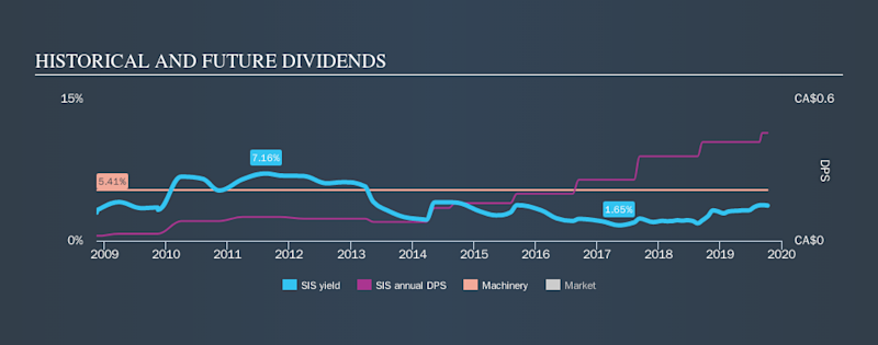 TSX:SIS Historical Dividend Yield, October 11th 2019